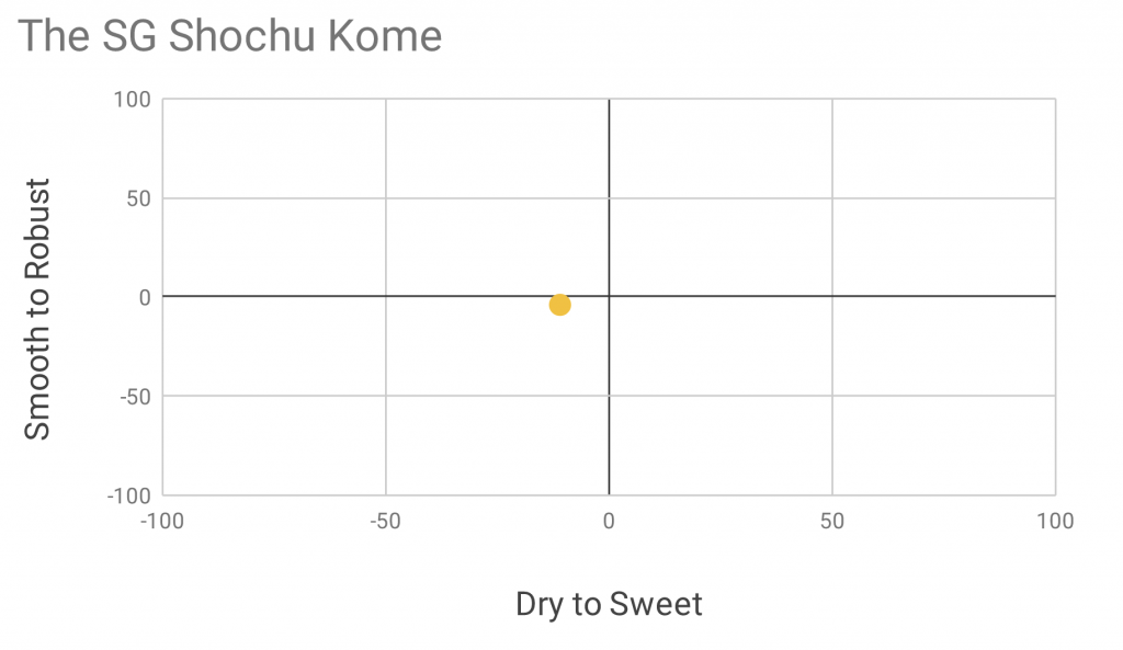 The SG Shochu Kome Taste Rating