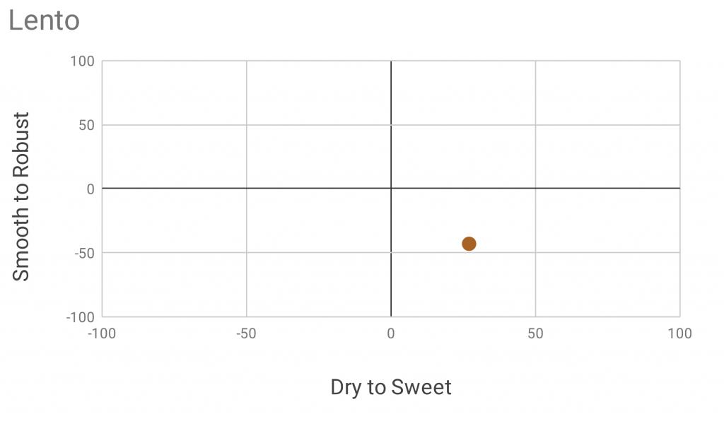 Lento Flavor Map